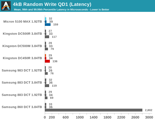 4kB Random Write QD1 QoS