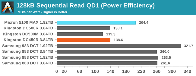 128kB Sequential Read QD1 (Power Efficiency)