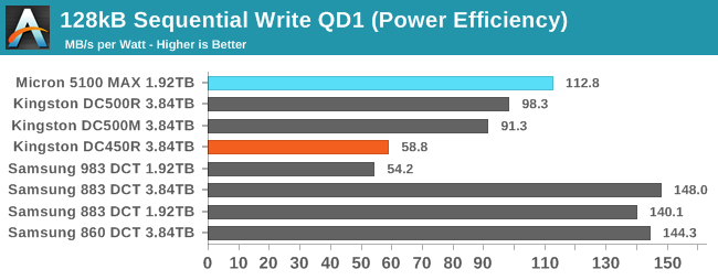 128kB Sequential Write QD1 (Power Efficiency)