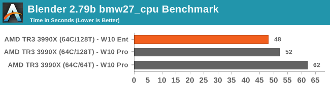 Blender 2.79b bmw27_cpu Benchmark