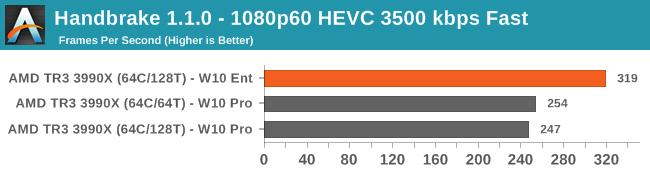 Handbrake 1.1.0 - 1080p60 HEVC 3500 kbps Fast