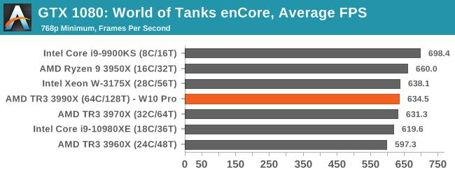 GTX 1080: World of Tanks enCore, Average FPS