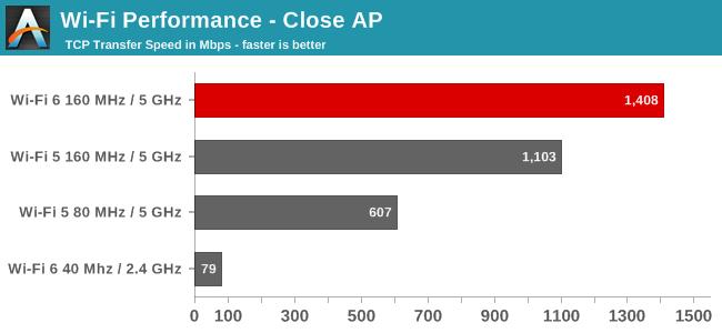 Wi-Fi Performance - Close AP