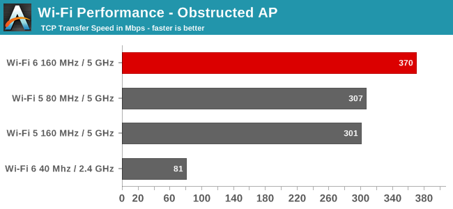 Wi-Fi Performance - Obstructed AP