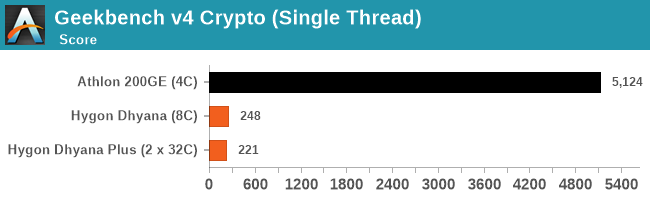 Geekbench v4 Crypto (Single Thread)
