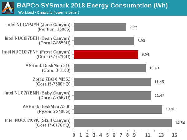 SYSmark 2018 - Creativity Energy Consumption