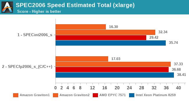SPEC2006 Speed Estimated Total (xlarge)