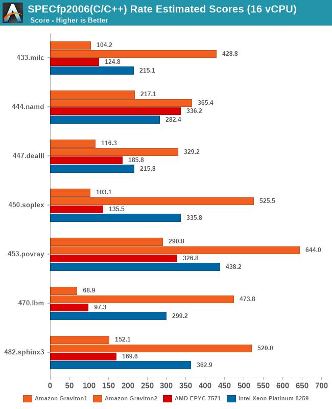 SPECfp2006(C/C++) Rate Estimated Scores (16 vCPU)