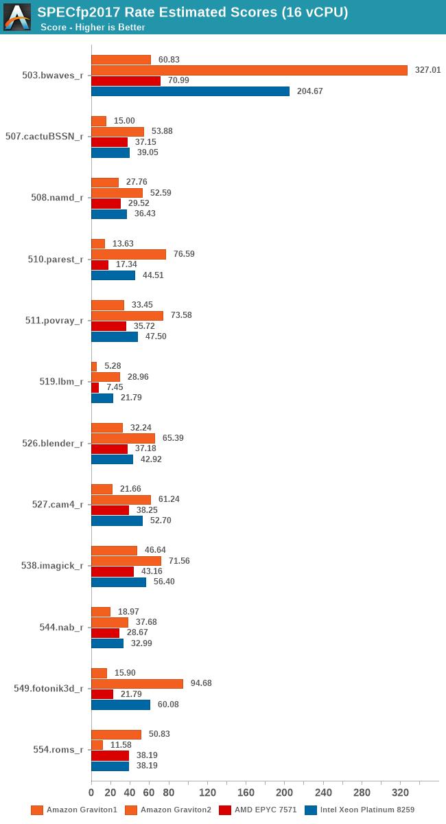 SPECfp2017 Rate Estimated Scores (16 vCPU)