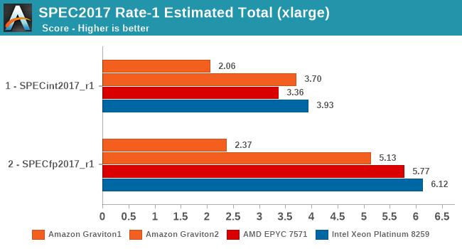 SPEC2017 Rate-1 Estimated Total (xlarge)