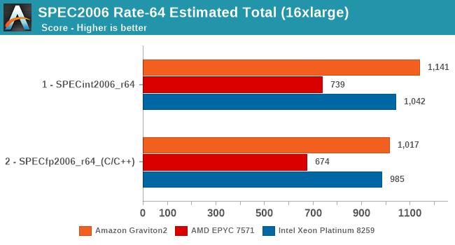 SPEC2006 Rate-64 Estimated Total (16xlarge)