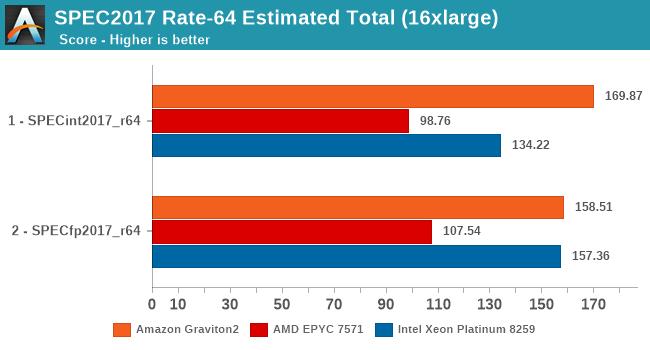 SPEC2017 Rate-64 Estimated Total (16xlarge)