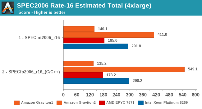 SPEC2006 Rate-16 Estimated Total (4xlarge)