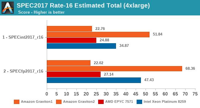 SPEC2017 Rate-16 Estimated Total (4xlarge)