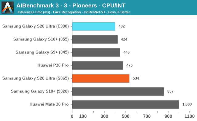 AIBenchmark 3 - 3 - Pioneers - CPU/INT