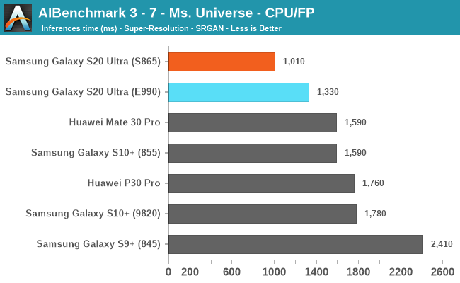 AIBenchmark 3 - 7 - Ms. Universe - CPU/INT