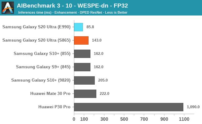 AIBenchmark 3 - 10 - WESPE-dn - FP32