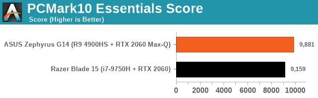 PCMark10 Essentials Score