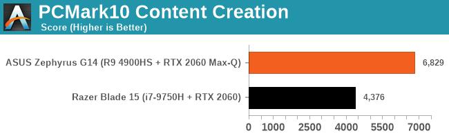 PCMark10 Content Creation
