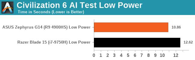 Civilization 6 AI Test Low Power