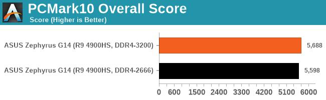 PCMark10 Overall Score