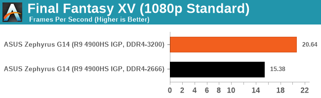 Final Fantasy XV (1080p Standard)