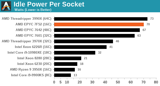 Idle Power Per Socket
