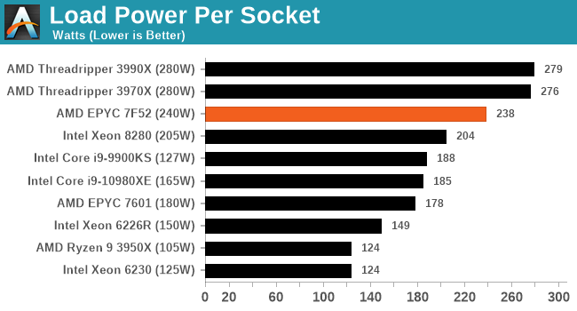 Load Power Per Socket