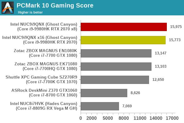 Futuremark PCMark 10 - Gaming