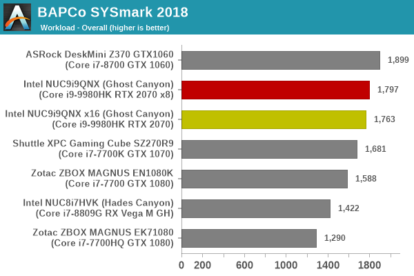 SYSmark 2018 - Overall