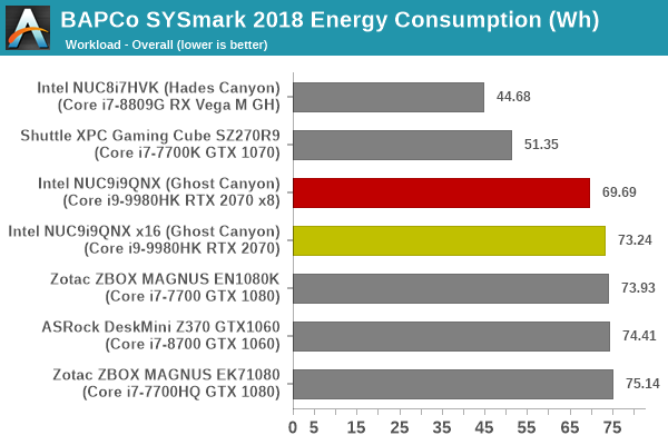 SYSmark 2018 - Overall Energy Consumption