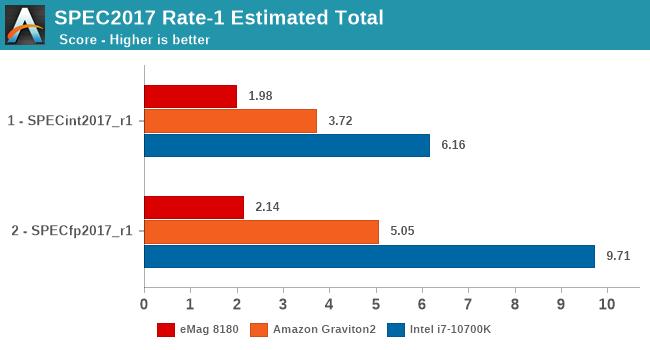 SPEC2017 Rate-1 Estimated Total