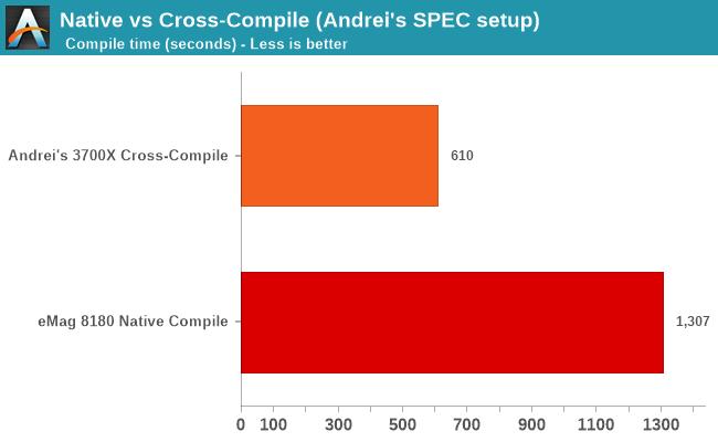 Native vs Cross-Compile (Andrei's SPEC setup)