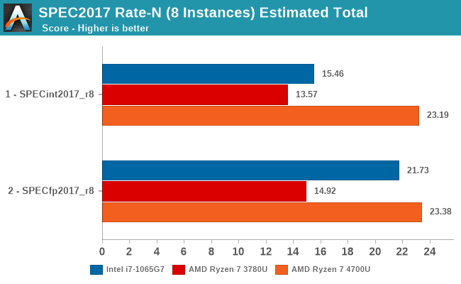 SPEC2017 Rate-N (8 Instances) Estimated Total