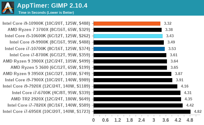 Ứng dụng: GIMP 2.10.4