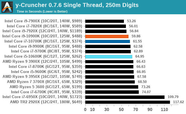 y-Cruncher 0.7.6 Chủ đề đơn, 250m chữ số