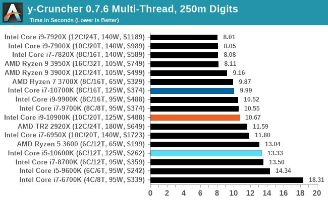 y-Cruncher 0.7.6 Đa luồng, 250m chữ số