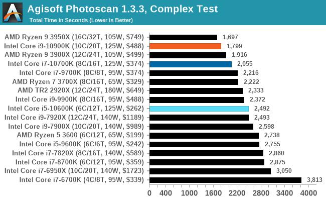 Agisoft Photoscan 1.3.3, Thử nghiệm phức tạp