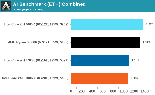 AI Benchmark (ETH) Combined