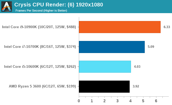 Kết xuất CPU của Crysis: (6) 1920x1080