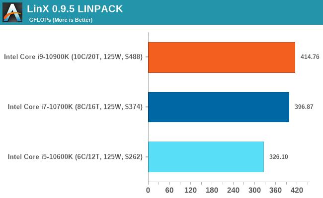 LinX 0.9.5 LINPACK