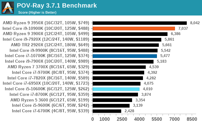 Điểm chuẩn POV-Ray 3.7.1