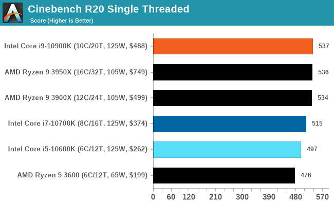 Cinebench R20 Single Threaded