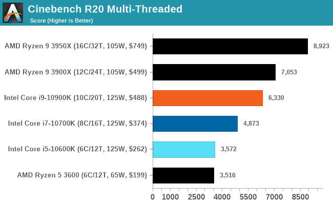 Cinebench R20 Multi-Threaded