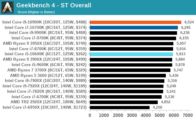 Geekbench 4 - ST Overall