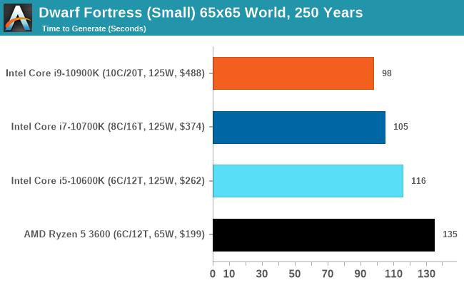 Dwarf Fortress (Small) 65x65 World, 250 Years