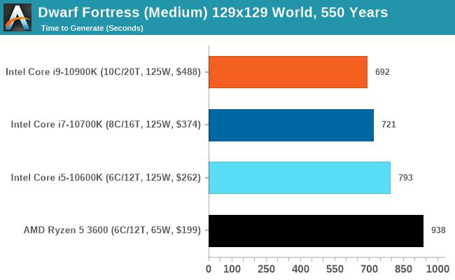 Dwarf Fortress (Medium) 129x129 World, 550 Years