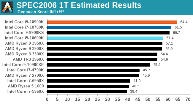 SPEC2006 1T Estimated Results