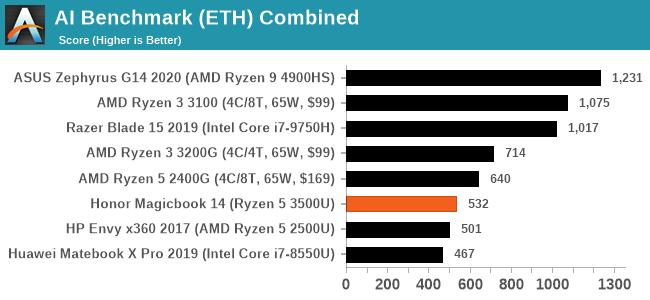 AI Benchmark (ETH) Combined