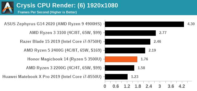 Crysis CPU Render: (6) 1920x1080
